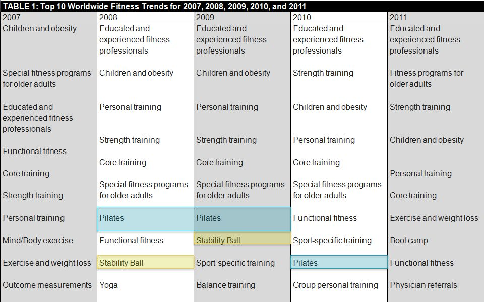 [FITNESS TRENDS FOR 2012] 2012 08 13 11 36 06